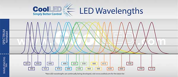 LEDS are now available with high intensity across a wide range of wavelengths.