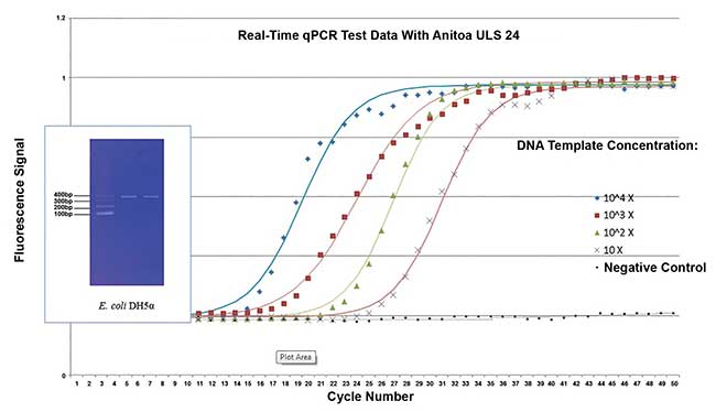Anitoa Systems' ULS24 CMOS biosensor successfully applied in quantitative polymerase chain reaction to detect E. coli.