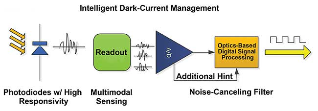 Dark-current management.