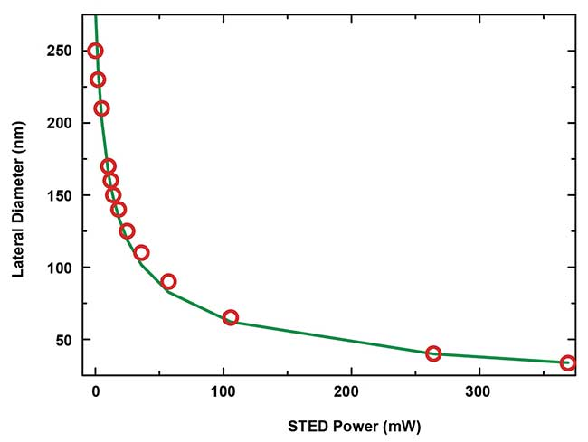 Plot of the observation spot size as a function of the STED laser power, as determined from images of immobilized crimson beads with 20-nm diameter.