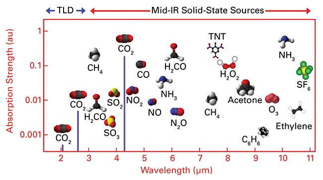 Chemical compounds that can be detected in the mid-infrared wavelength region.