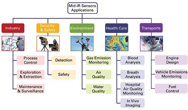 Applications of mid-infrared spectroscopy.