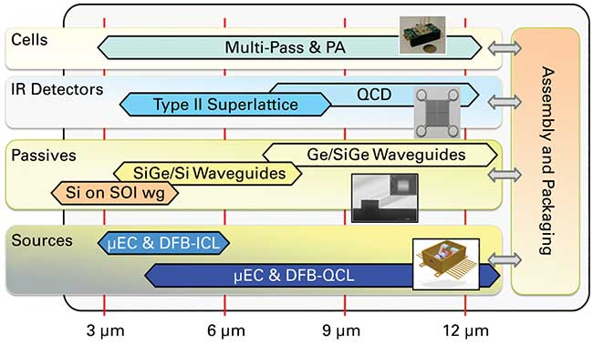 Technologies provided by MIRPHAB pilot line covering the wavelength range of 3 to 12 µm.