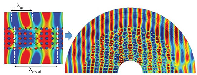A light wave moves faster in a photonic crystal than in air, and passes through the cloaked object.
