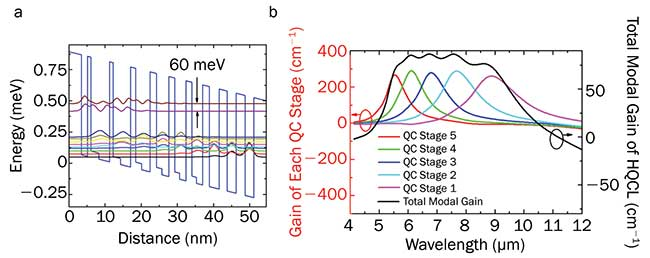 Conduction band diagram and relevant wavefunctions for one emitting stage of a quantum cascade laser based on the Al0.63In0.37As/Ga0.35As/Ga0.47In0.53As material system