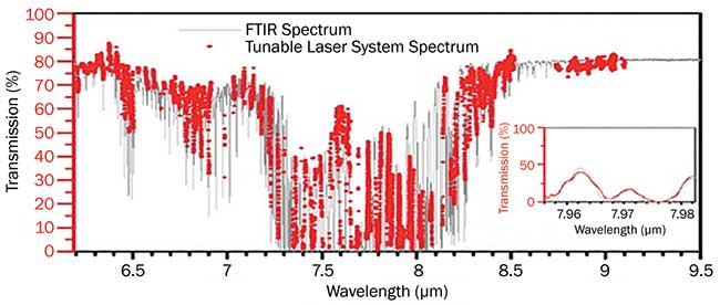 Comparison of the spectrum measured with the tunable laser system