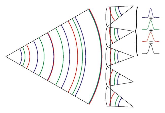 Wavefronts with different wavelengths emanating from one light source point.