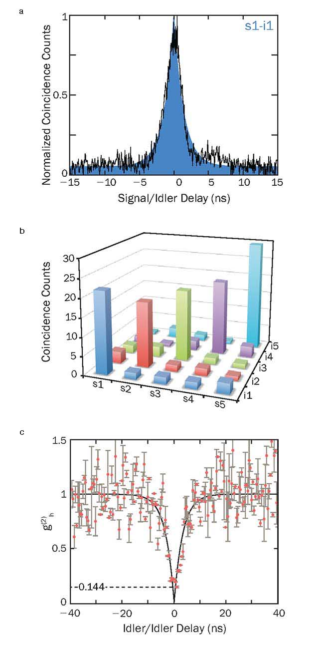 Correlation measurement of the first signal/idler pair (a). Correlation matrix showing all signal/idler channel combinations of the first five resonances (b). Heralded idler autocorrelation demonstrating the heralded single photon nature of the source (c).