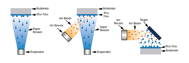 Various coating technologies