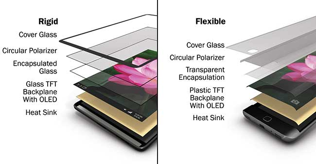 An OLED display panel can be made either rigid or flexible, depending on the desired use.