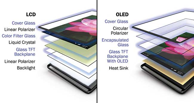 Both OLED and LCD display panels serve important roles depending on the attributes a device maker wants to provide to consumers.