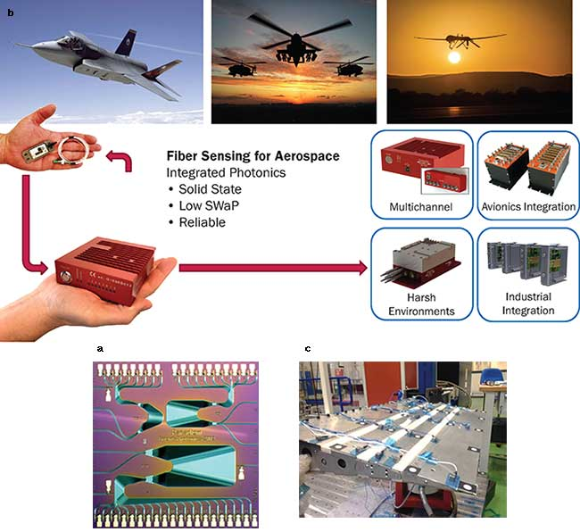 Optical chips (a) detect strain and/or temperature changes via fiber Bragg gratings, enabling health monitoring of wings (b) and other structures. They also can be used to help monitor and control structures that change shape, as shown in this demonstrator (c) of an adaptive trailing edge that morphs into different shapes to improve aerodynamic performace.