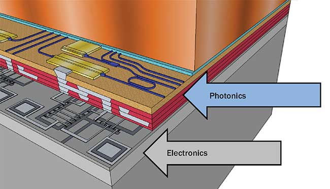 Future photonic integrated circuits may take a hybrid approach, using silicon as a substrate for electronics and another material for the photonics.