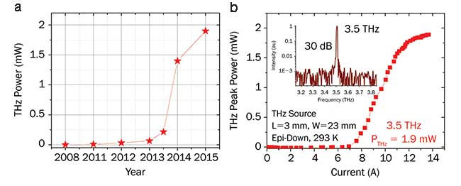 Recently demonstrated THz power records of the THz sources based on DFG quantum cascade lasers (QCLs) at room temperature as a function of year