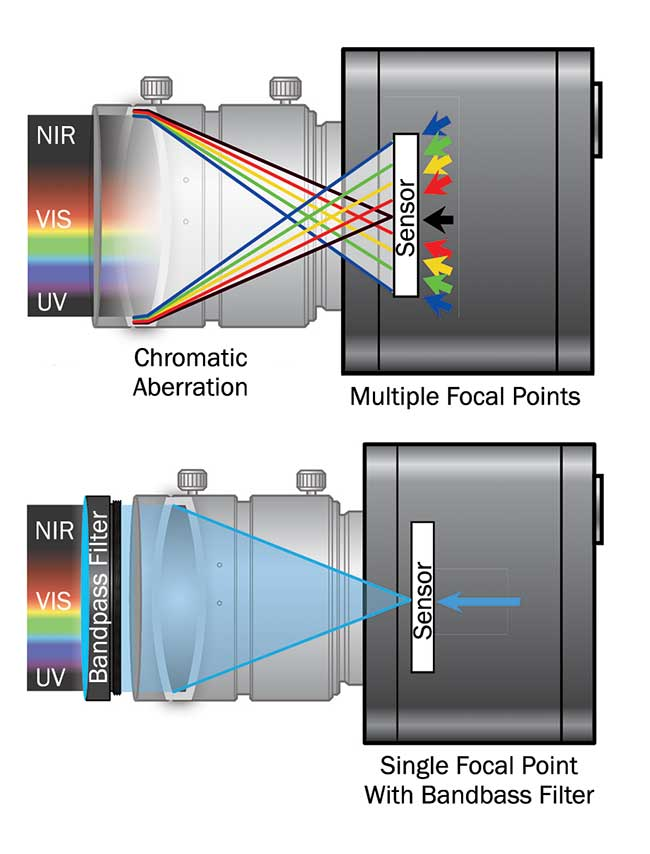 A bandpass filter will reduce the range of wavelengths of light that are transmitted through a lens, which can appreciably improve focus.