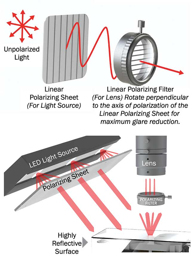 Placing a sheet of linear polarizing material over the light source and a rotating polarizer over the camera lens often can greatly reduce reflected glare.