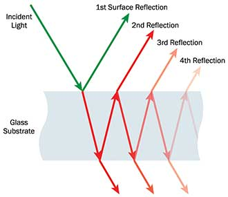 Light striking a glass plate at an angle undergoes multiple reflections.