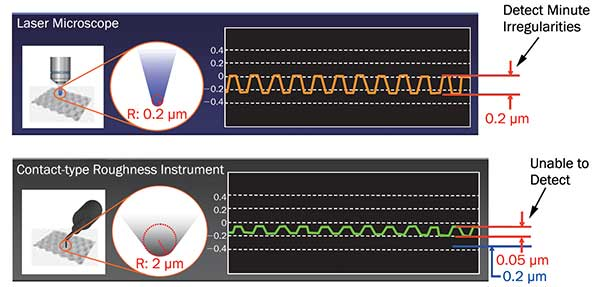 Measuring Surface Roughness: The Benefits of Laser Confocal