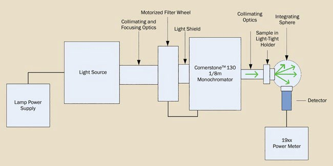 Transmittance measurement of diffuse sample