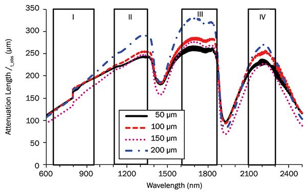 Spectra of the total attenuation length in optical tissue windows I, II, III and IV. Brain tissue thicknesses were 50, 100, 150 and 200 µm, respectively.