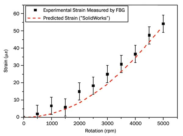 The tangential rotation-induced strain on the drum surface measured by the fiber-optic sensor compared to model predictions.