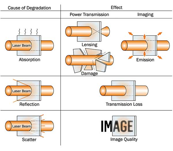 Mechanisms of beam degradation and their impact.