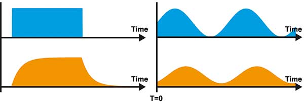 The time responses of light signals for excitation light (blue) and luminescence emission (orange).