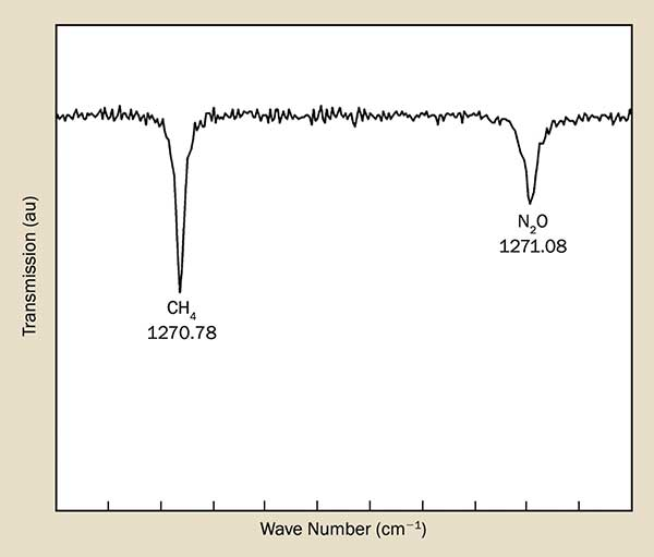 Absorption spectrometric results of nitrous oxide (N2O) and methane (CH4) in air obtained using a 7.87 µm CW-driven DFB QCL.