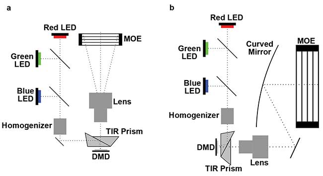 Multi-planar volumetric display optics system with telecentric (a) and curved mirror architecture (b).