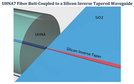 Optimal coupling was realized with an inverse taper with a 150nm wide tip transitioned to a final width of 500nm over 300µm length.