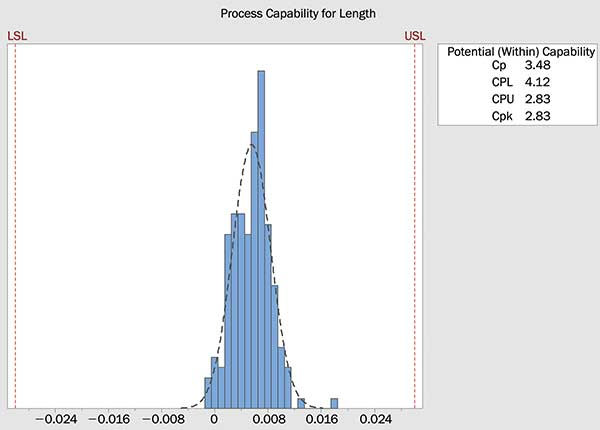 Normalized statistical data acquired for length of the processed glass parts.