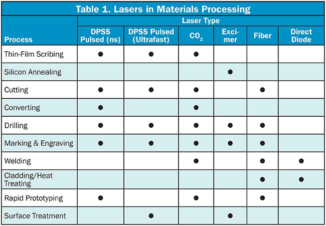 Table 1. Laser Materials Processing