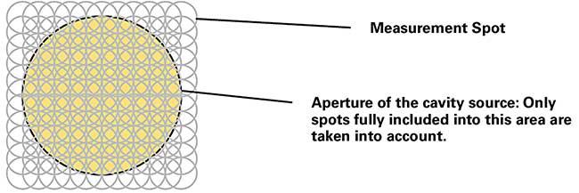 Spot network for a 25-mm-diameter cavity blackbody.