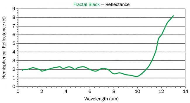 Reflectance vs. wavelength for Acktar's Fractal Black coating.