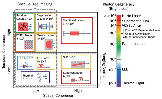 Light sources are categorized in terms of their spatial coherence, temporal coherence and power per mode.