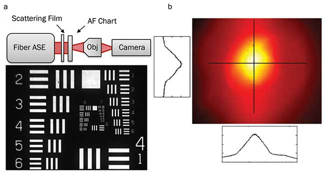 A speckle-free image of a resolution chart illuminated in transmission through a scattering film with the fiber ASE source