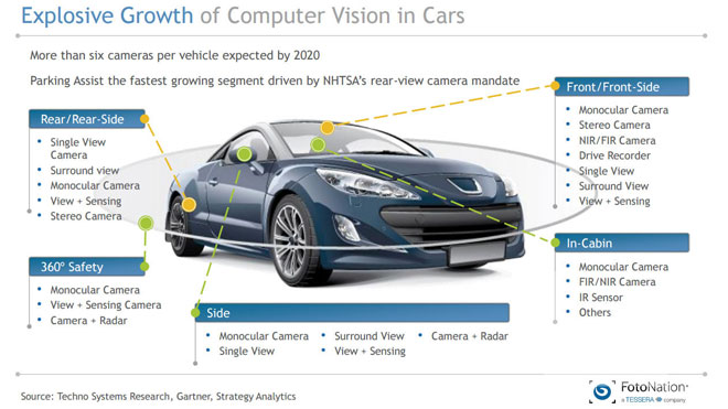 Infographic describing the growth of computer vision technology used in cars.