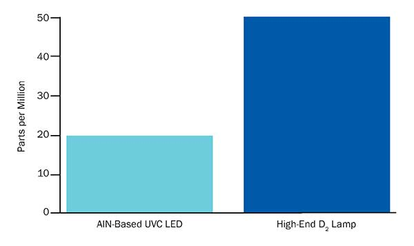 Comparison of light output fluctuation (stability) between an AlN (aluminum nitride)-based UVC LED and a high-end deuterium (D2) lamp.
