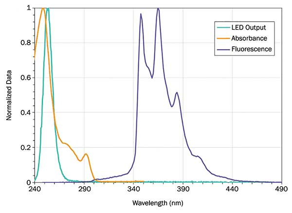 Absorbance and fluorescence spectrum of phenanthrene, with an overlay of the Crystal IS 255-nm Optan LED spectrum.