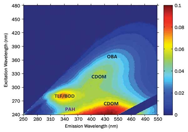 Fluorescence excitation-emission matrix of a natural freshwater sample, indicating polycyclic aromatic hydrocarbon (PAH); tryptophan-like fluorescence/biological oxygen demand (TLF/BOD); colored dissolved organic matter (CDOM); and optical brightening agents (OBA).