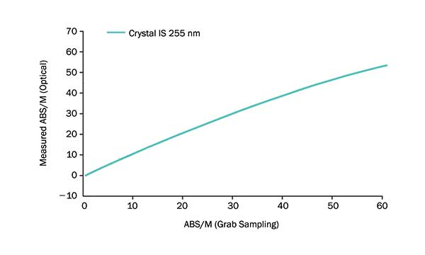 Total organic carbon (TOC) measurement (in absorbance/meter) using a Crystal IS UVC LED at 255 nm that shows the correlation between the optical methods of water-quality measurement with the reference chemical-grab sampling performed in the lab.