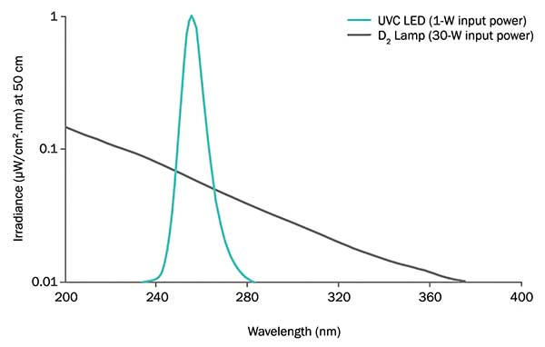 Irradiance comparison of a UVC LED with a peak at 255 nm versus a typical deuterium lamp.