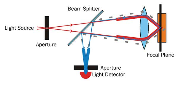 A diagram of the beam path of a confocal microscope, the pinhole in the detection path blocks any out-of-focus light from around a diffraction limited spot (down to 200-nm laterally, and 600-nm axially).
