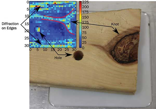 Terahertz imagers can be used to detect internal defects such as holes/knots in this 20-mm thick piece of pine wood.