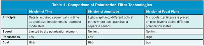 Table 1. Comparision of Polarization Filter Technologies.