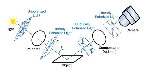 Reflection configuration: A polarizer converts the light source into linearly polarized light.