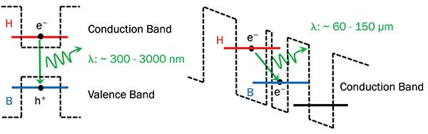 Standard semiconductor laser diode using interband transitions to generate radiation between 300 and 1000 nm (right).