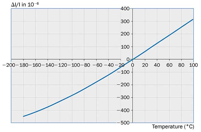 The low thermal expansion coefficient contributes to excellent cryogenic behavior.