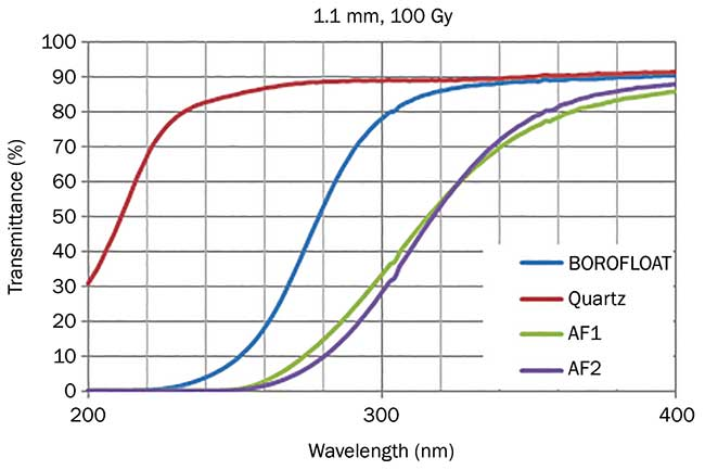 A comparison of UV transmission after radiation exposure. Gy = gray unit.