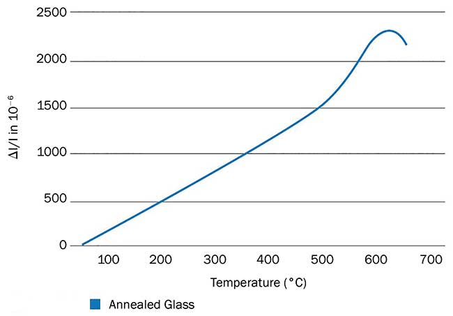 The low thermal expansion coefficient results in superior resistance to thermal gradients.